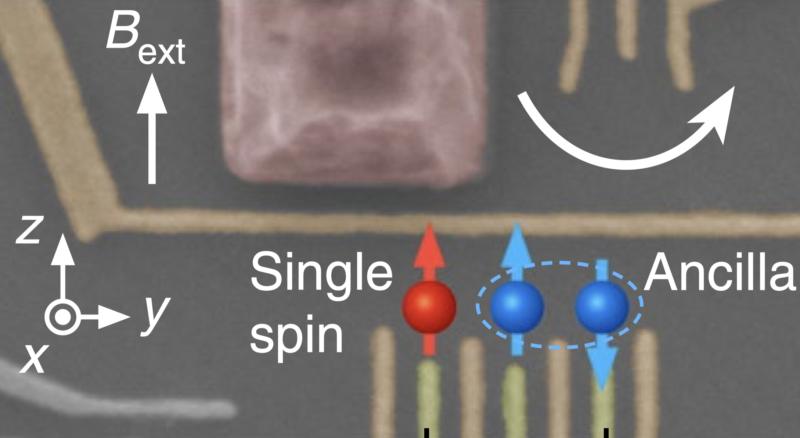 Electron qubit non-destructively read: silicon qubits may be better