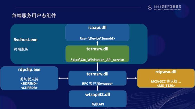Chances of destructive BlueKeep exploit rise with new explainer posted online