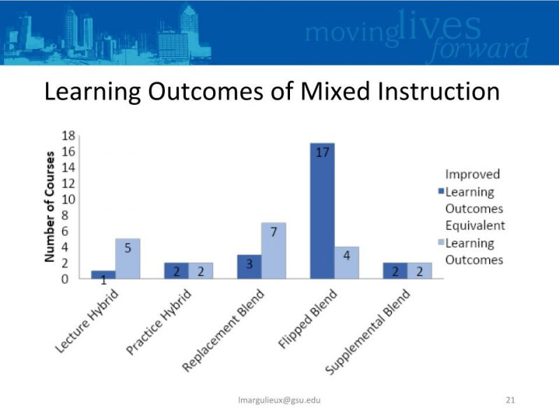 Lauren Margulieux seminar slide showing learning outcomes of different types of mixed student instruction