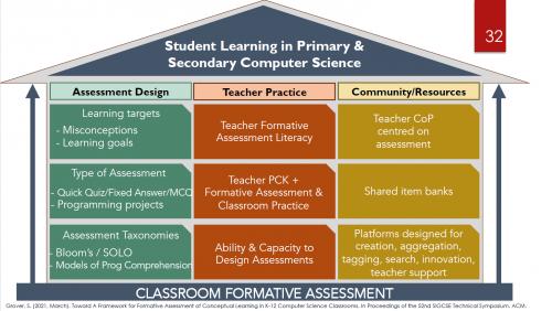 Shuchi Grover's framework for formative assessment