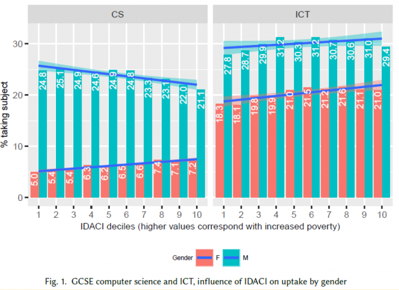 Two bar charts relating gender data of GCSE uptake against the Income Deprivation Affecting Children Index. The graph plotting GCSE ICT data shows that students from areas with higher deprivation are slightly more likely to choose the GCSE, irrespective of gender. The graph plotting GCSE Computer Science data shows that girls from more deprived areas are more likely to take up GCSE CS than girls from less deprived areas, and the opposite is true for boys.