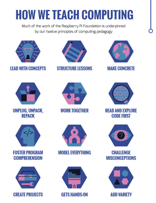 12 principles of computing pedagogy: lead with concepts; structure lessons; make concrete; unplug, unpack, repack; work together; read and explore code first; foster program comprehension; model everything; challenge misconceptions; create projects; get hands-on; add variety.
